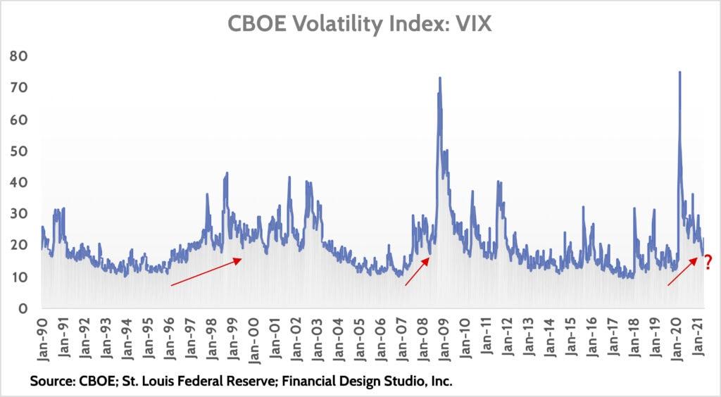 Volatile Stock Market -VIX Index