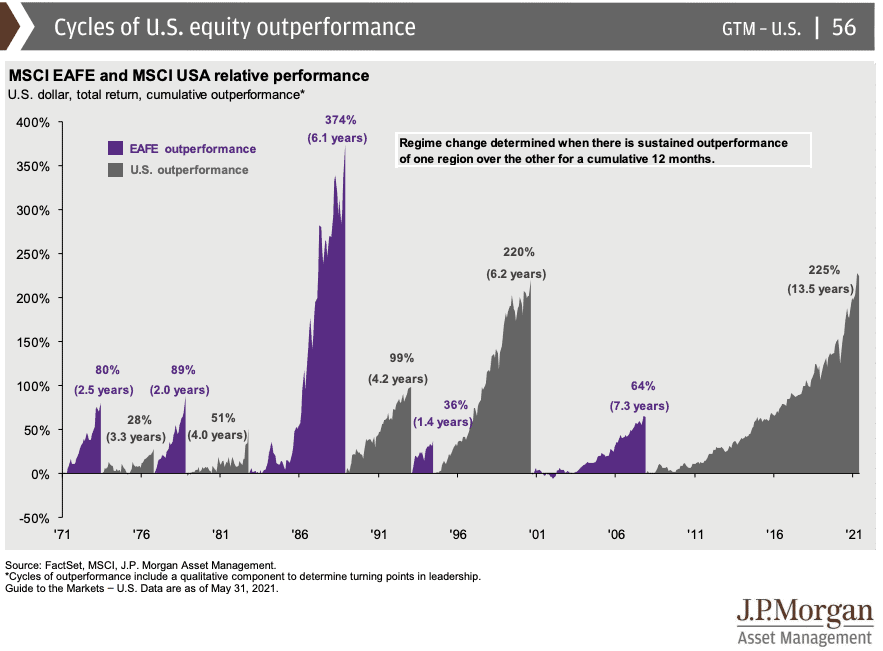 Cycles of U.S. Equity vs. International