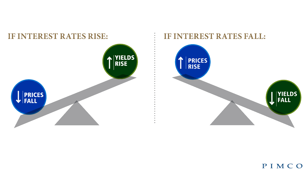 Review of the Investment Landscape : Interest Rates and Bonds