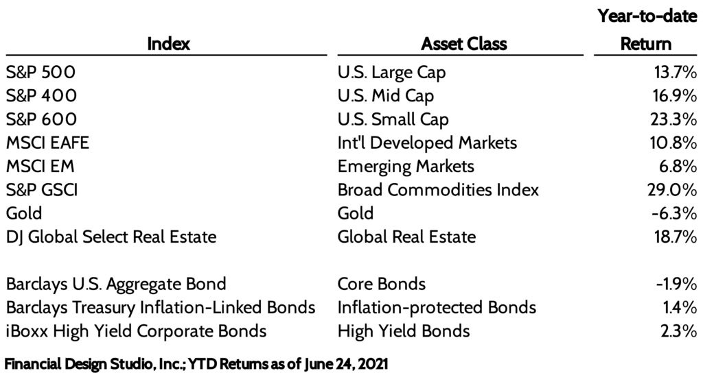 Mid Year Review of Investment returns