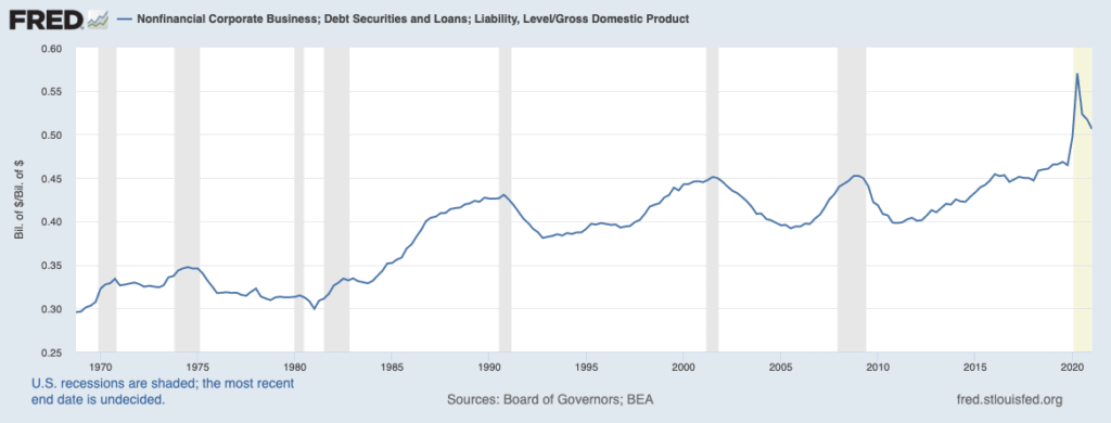 Federal Reserve's Policy & Corporate Debt