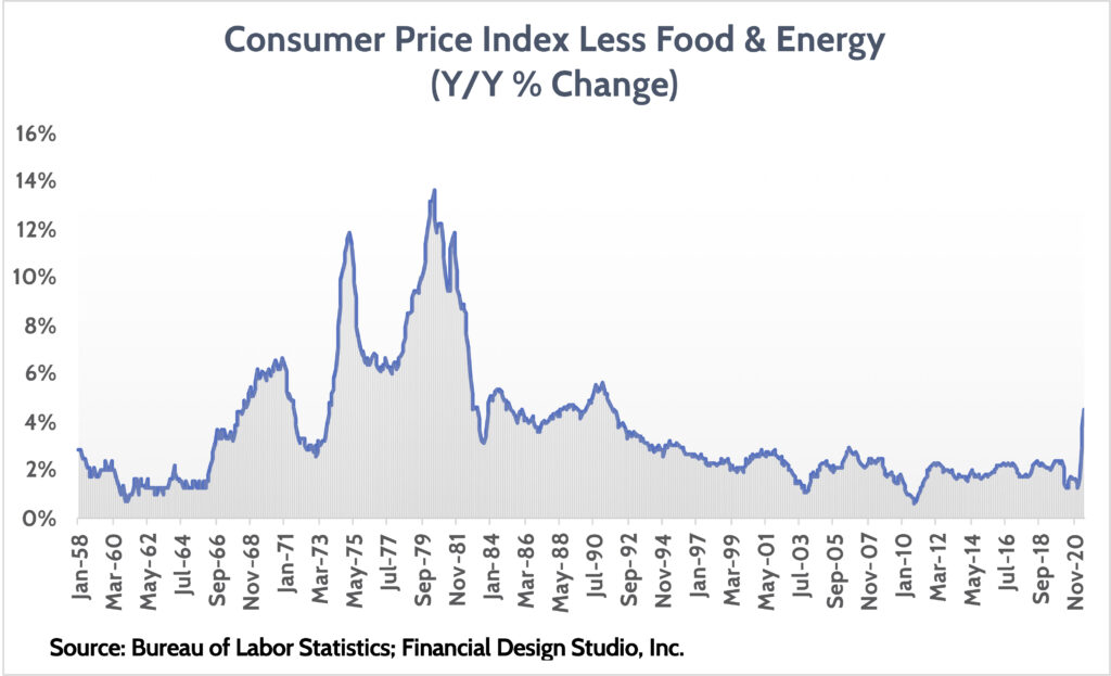 Inflation regarding CPI less food and energy