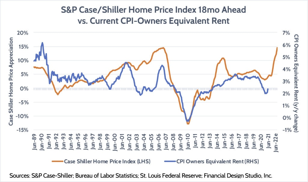 S&P Home Price Index
