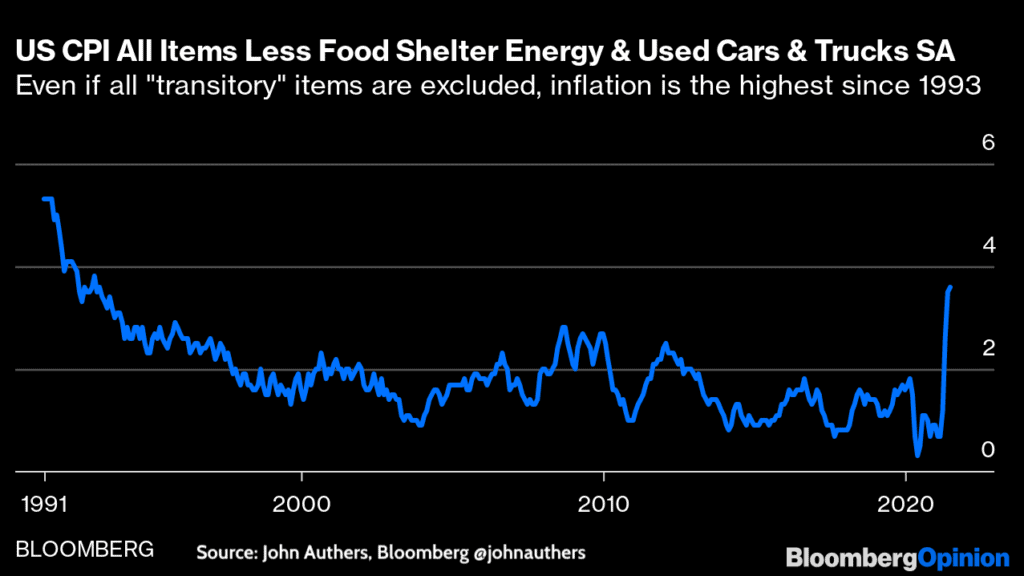 Inflation- US CPI all items