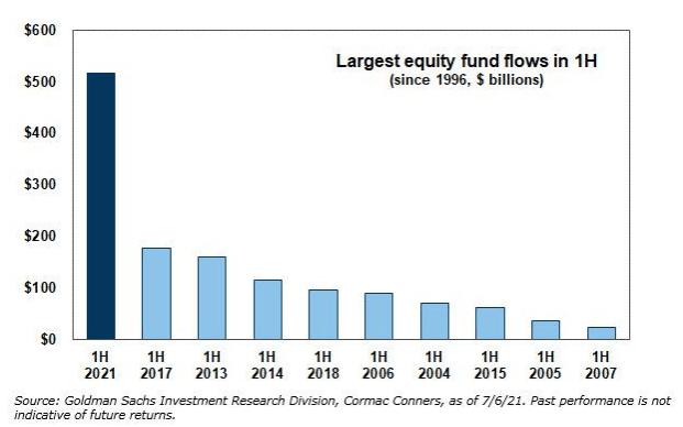 Goldman Sachs Largest Equity Fund flows