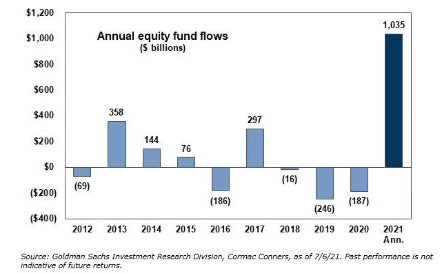 Investors are Piling into Stocks