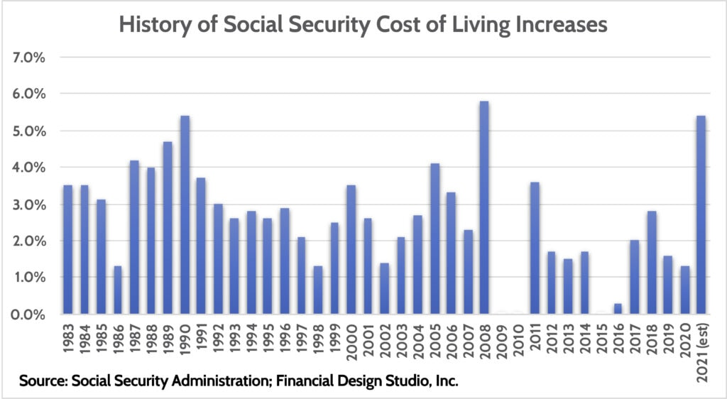 Social Security Cost of Living Increase Expected in 2021