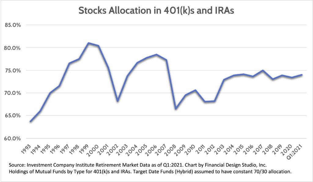Investors are Piling into Stocks: Stocks Allocation