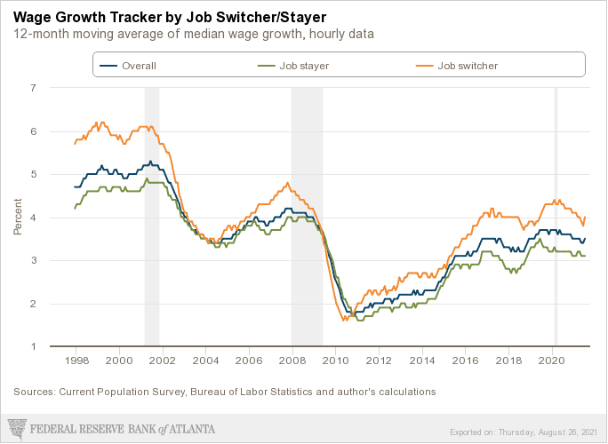 Time to be Looking for a New Job-Wage Growth