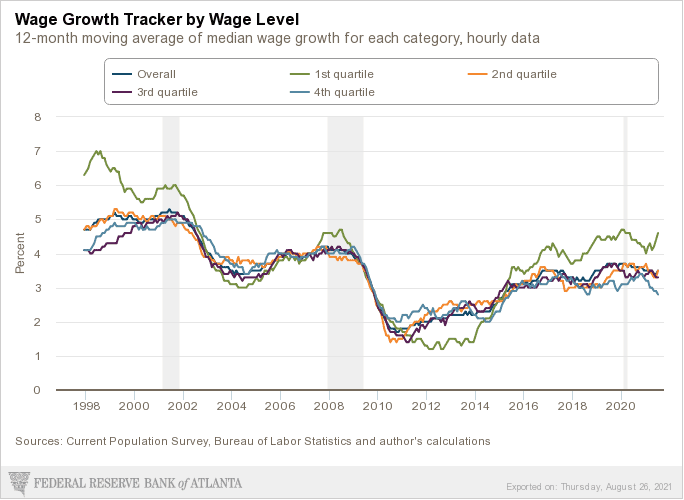 Time to be Looking for a New Job-Wage Growth Tacker by Wage Level