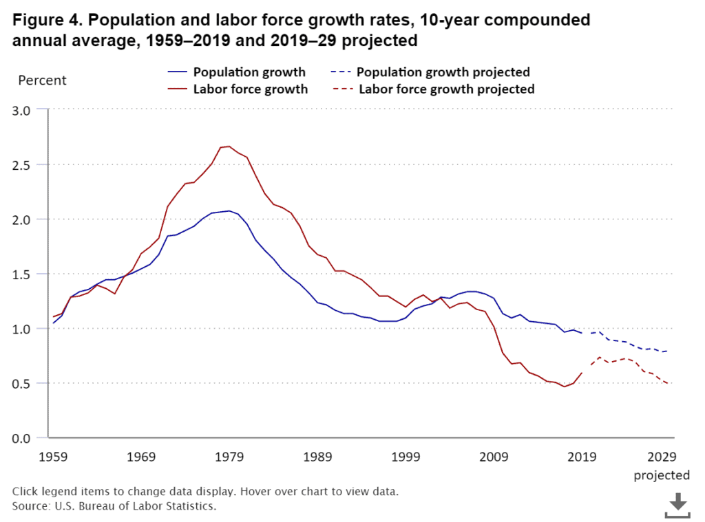 Time to be Looking for a New Job-Population and labor force growth rates