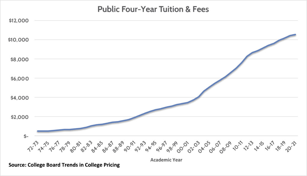 plan for a child's college education- Public 4 year tuition & fees