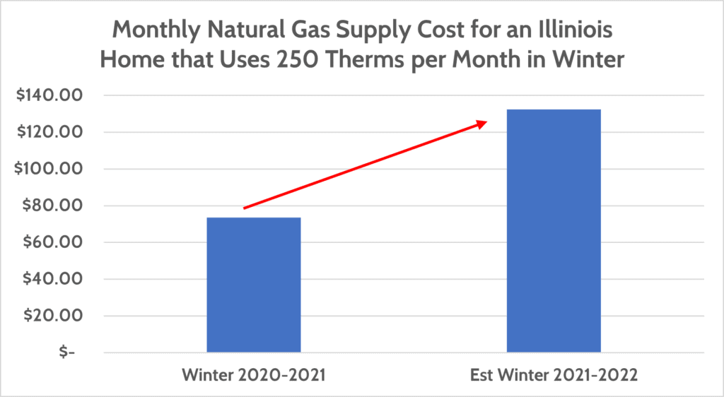 Monthly Natural Gas Supply Cost