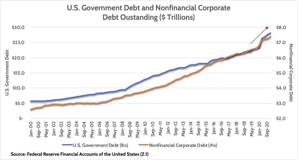 U.S. Government Debt