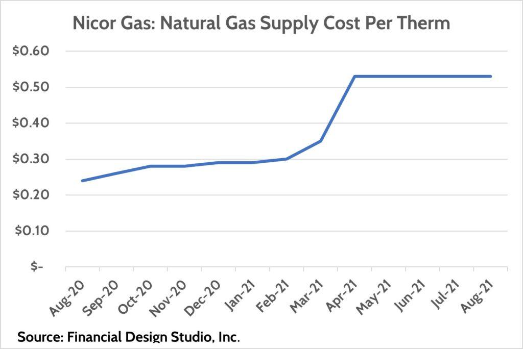 Nicor Gas: Cost per therm